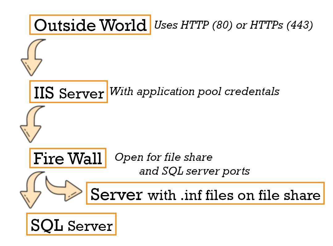 Adlib API schematic